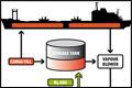 MariFlex introduceert eerste mobiele damp opvanginstallatie voor scheepvaart